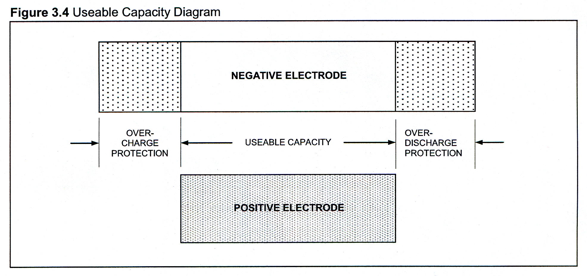 Capacity diagram