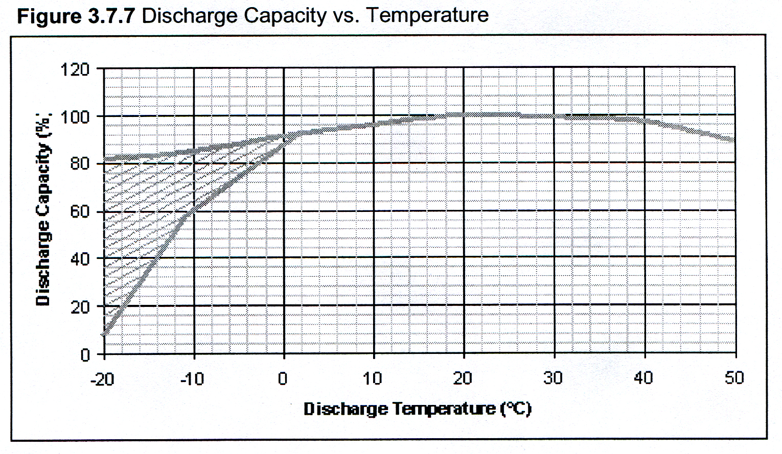 Discharge vs. Temp